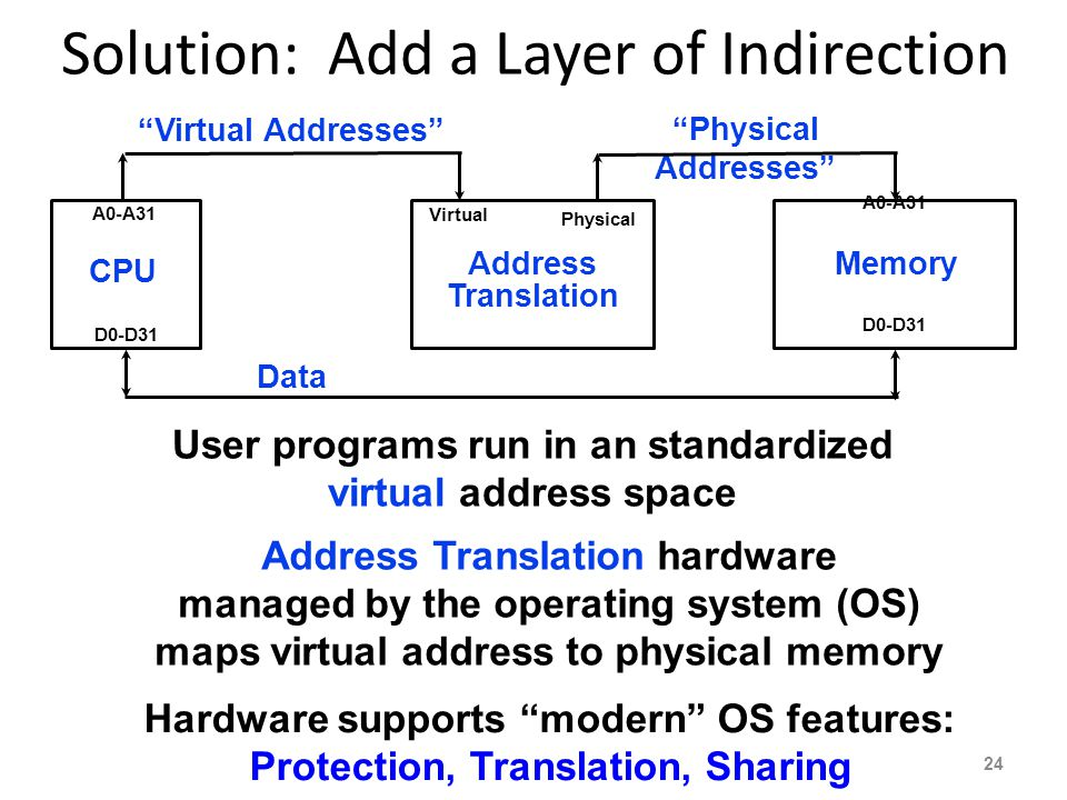 Solution: Add a Layer of Indirection CPU Memory A0-A31 D0-D31 Data User programs run in an standardized virtual address space Address Translation hard
