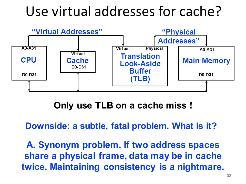 "Use virtual addresses for cache? ""Physical Addresses"" CPU Main Memory A0-A31 D0-D31 Only use TLB on a cache miss ! Translation Look-Aside Buffer (TLB)"