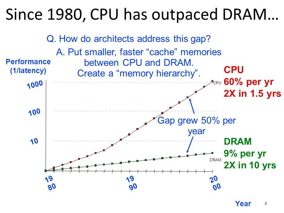 Since 1980, CPU has outpaced DRAM… CPU 60% per yr 2X in 1.5 yrs DRAM 9% per yr 2X in 10 yrs 10 DRAM CPU Performance (1/latency) 100 1000 19 80 20 00 19 90 Year Gap grew 50% per year Q.