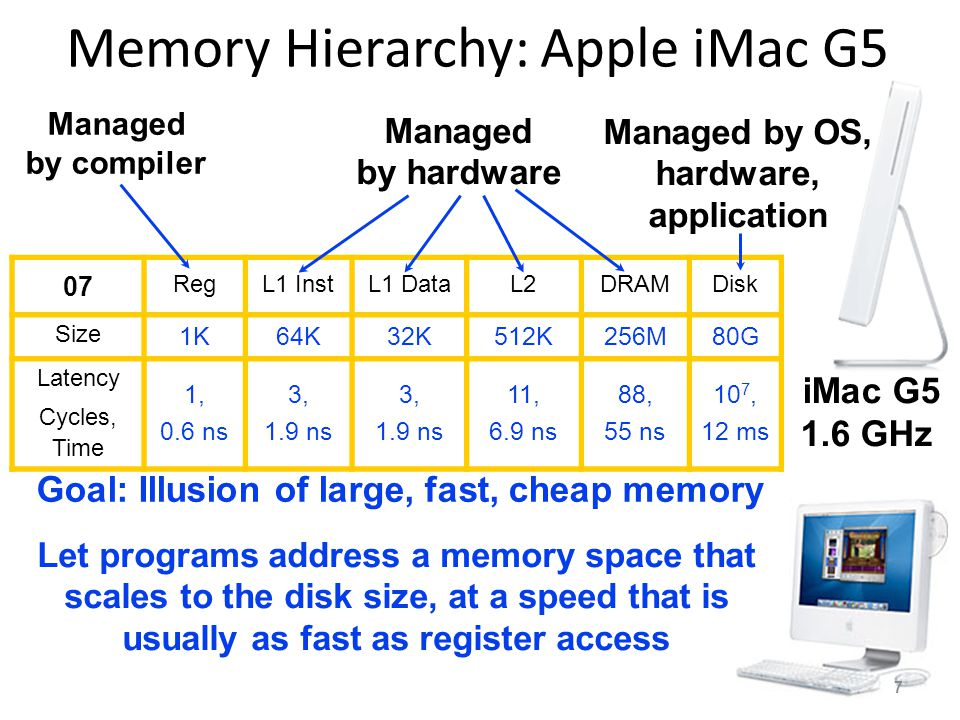 Memory Hierarchy: Apple iMac G5 iMac G5 1.6 GHz 07 RegL1 InstL1 DataL2DRAMDisk Size 1K64K32K512K256M80G Latency Cycles, Time 1, 0.6 ns 3, 1.9 ns 3, 1.9 ns 11, 6.9 ns 88, 55 ns 10 7, 12 ms Let programs address a memory space that scales to the disk size, at a speed that is usually as fast as register access Managed by compiler Managed by hardware Managed by OS, hardware, application Goal: Illusion of large, fast, cheap memory 7