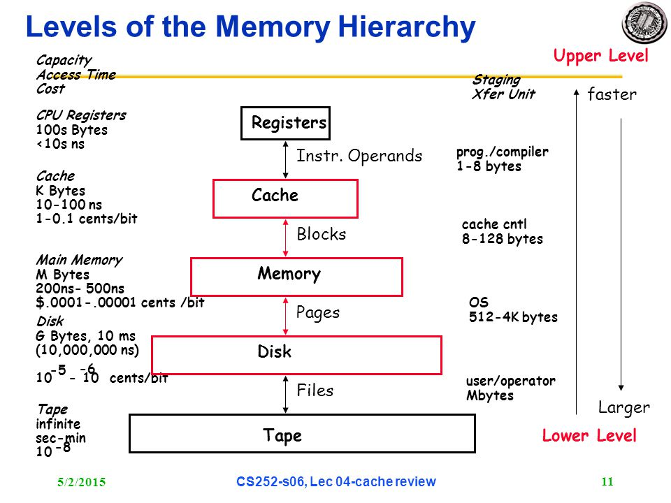 5/2/2015 CS252-s06, Lec 04-cache review 11 Levels of the Memory Hierarchy CPU Registers 100s Bytes <10s ns Cache K Bytes 10-100 ns 1-0.1 cents/bit Main Memory M Bytes 200ns- 500ns $.0001-.00001 cents /bit Disk G Bytes, 10 ms (10,000,000 ns) 10 - 10 cents/bit -5 -6 Capacity Access Time Cost Tape infinite sec-min 10 -8 Registers Cache Memory Disk Tape Instr.