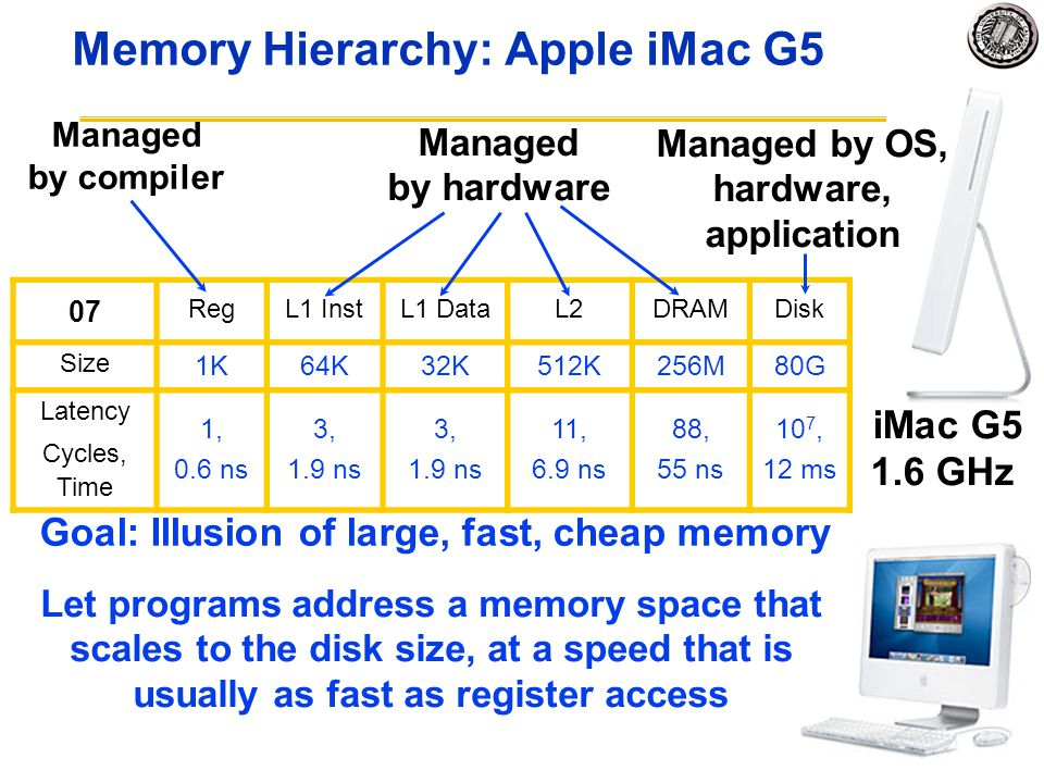 Memory Hierarchy: Apple iMac G5 iMac G5 1.6 GHz 07 RegL1 InstL1 DataL2DRAMDisk Size 1K64K32K512K256M80G Latency Cycles, Time 1, 0.6 ns 3, 1.9 ns 3, 1.