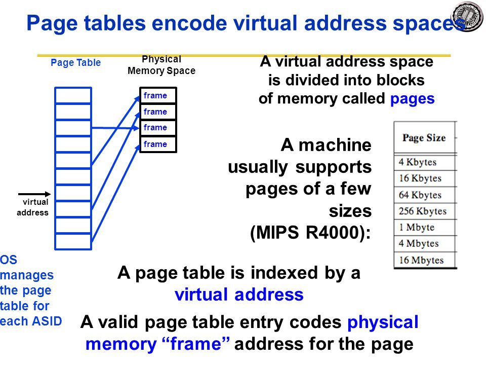 Page tables encode virtual address spaces A machine usually supports pages of a few sizes (MIPS R4000): Physical Memory Space A valid page table entry codes physical memory frame address for the page A virtual address space is divided into blocks of memory called pages frame A page table is indexed by a virtual address Page Table OS manages the page table for each ASID