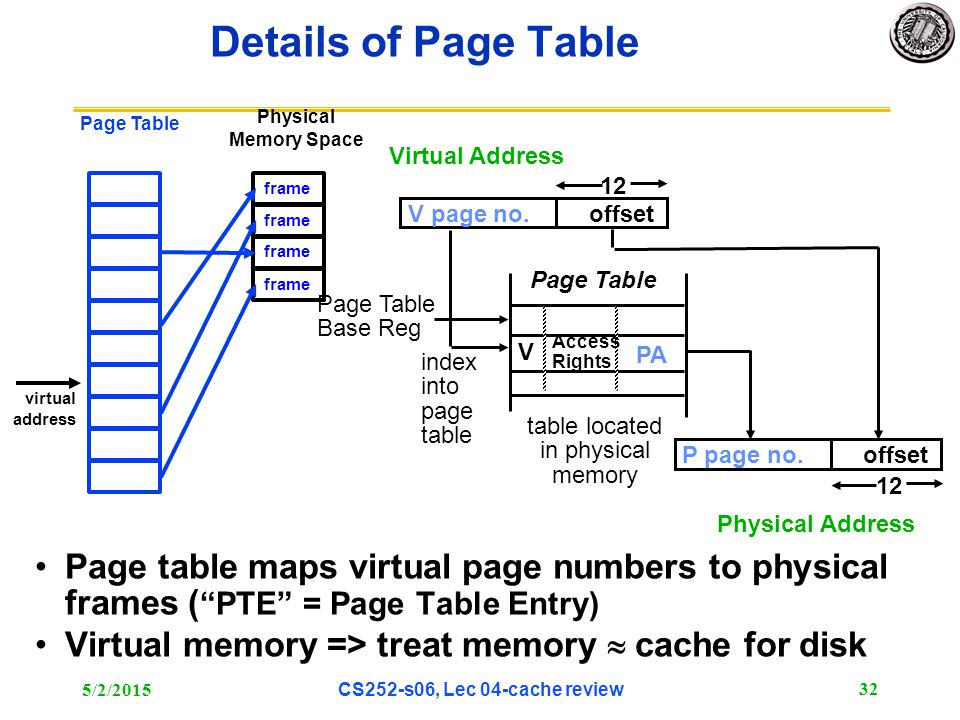 "5/2/2015 CS252-s06, Lec 04-cache review 32 Physical Memory Space Page table maps virtual page numbers to physical frames ( ""PTE"" = Page Table Entry) V"