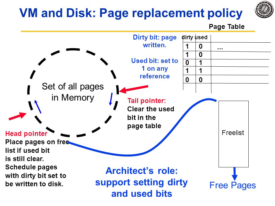 VM and Disk: Page replacement policy... Page Table 1 0 useddirty 1 0 0 1 1 0 Set of all pages in Memory Tail pointer: Clear the used bit in the page t