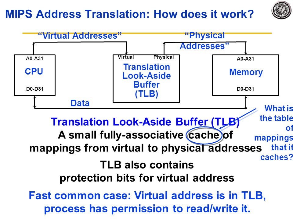 "MIPS Address Translation: How does it work? ""Physical Addresses"" CPU Memory A0-A31 D0-D31 Data TLB also contains protection bits for virtual address V"