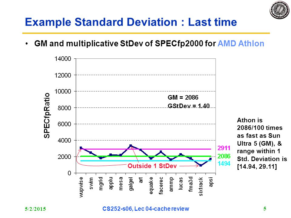 5/2/2015 CS252-s06, Lec 04-cache review 5 Example Standard Deviation : Last time GM and multiplicative StDev of SPECfp2000 for AMD Athlon Outside 1 StDev Athon is 2086/100 times as fast as Sun Ultra 5 (GM), & range within 1 Std.