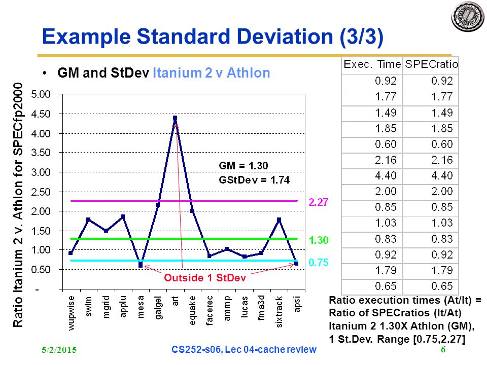5/2/2015 CS252-s06, Lec 04-cache review 6 Example Standard Deviation (3/3) GM and StDev Itanium 2 v Athlon Outside 1 StDev Ratio execution times (At/I