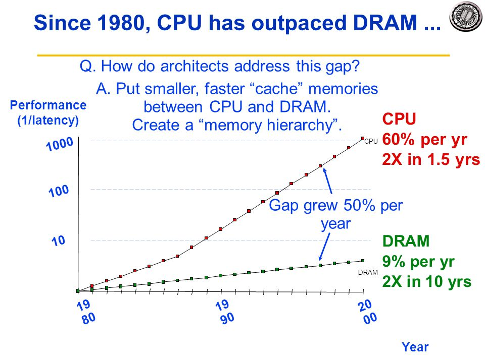 Since 1980, CPU has outpaced DRAM... CPU 60% per yr 2X in 1.5 yrs DRAM 9% per yr 2X in 10 yrs 10 DRAM CPU Performance (1/latency) 100 1000 19 80 20 00