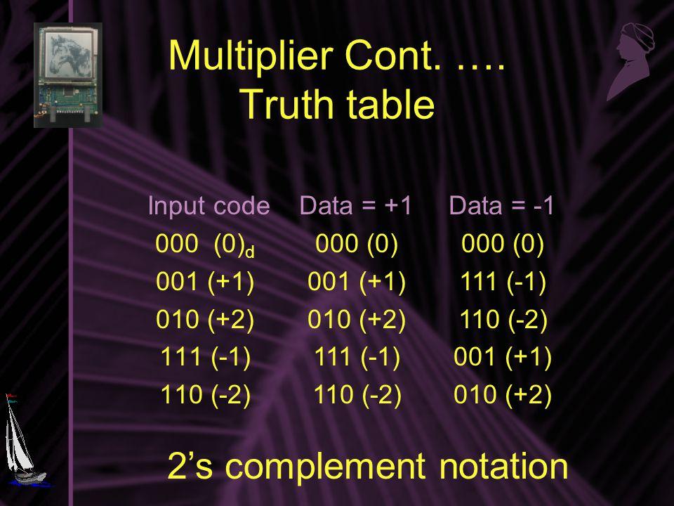 Multiplier Cont. ….