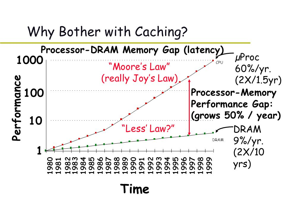 CPU µProc 60%/yr. (2X/1.5yr) DRAM 9%/yr.