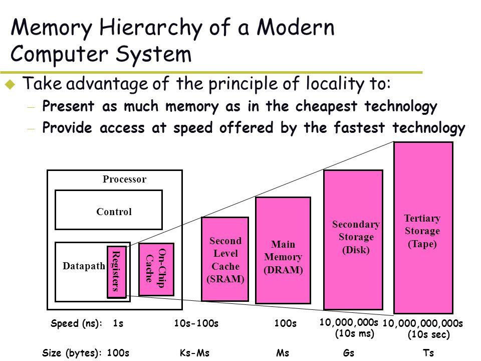 Memory Hierarchy of a Modern Computer System u Take advantage of the principle of locality to: – Present as much memory as in the cheapest technology – Provide access at speed offered by the fastest technology On-Chip Cache Registers Control Datapath Secondary Storage (Disk) Processor Main Memory (DRAM) Second Level Cache (SRAM) 1s 10,000,000s (10s ms) Speed (ns):10s-100s100s GsSize (bytes):Ks-MsMs Tertiary Storage (Tape) 10,000,000,000s (10s sec) Ts
