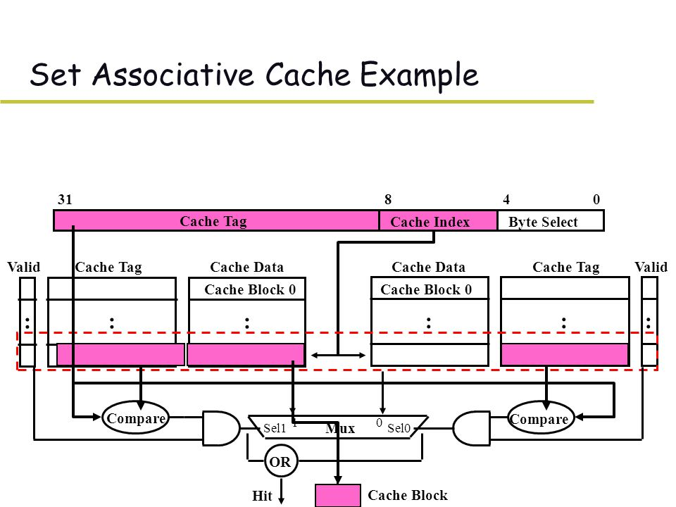 Cache Index 0431 Cache Tag Byte Select 8 Cache Data Cache Block 0 Cache TagValid ::: Cache Data Cache Block 0 Cache TagValid ::: Mux 01 Sel1Sel0 OR Hit Set Associative Cache Example Compare Cache Block