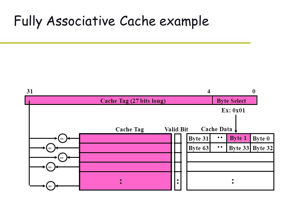 Fully Associative Cache example : Cache Data Byte 0 Byte 1 Byte 31 : Byte 32Byte 33Byte 63 : Valid Bit :: Cache Tag 04 Cache Tag (27 bits long)Byte Select 31 = = = = = Ex: 0x01
