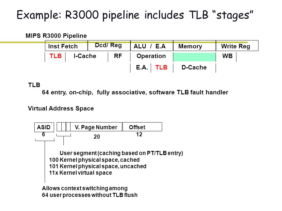 Example: R3000 pipeline includes TLB stages Inst Fetch Dcd/ Reg ALU / E.AMemoryWrite Reg TLB I-Cache RF Operation WB E.A.