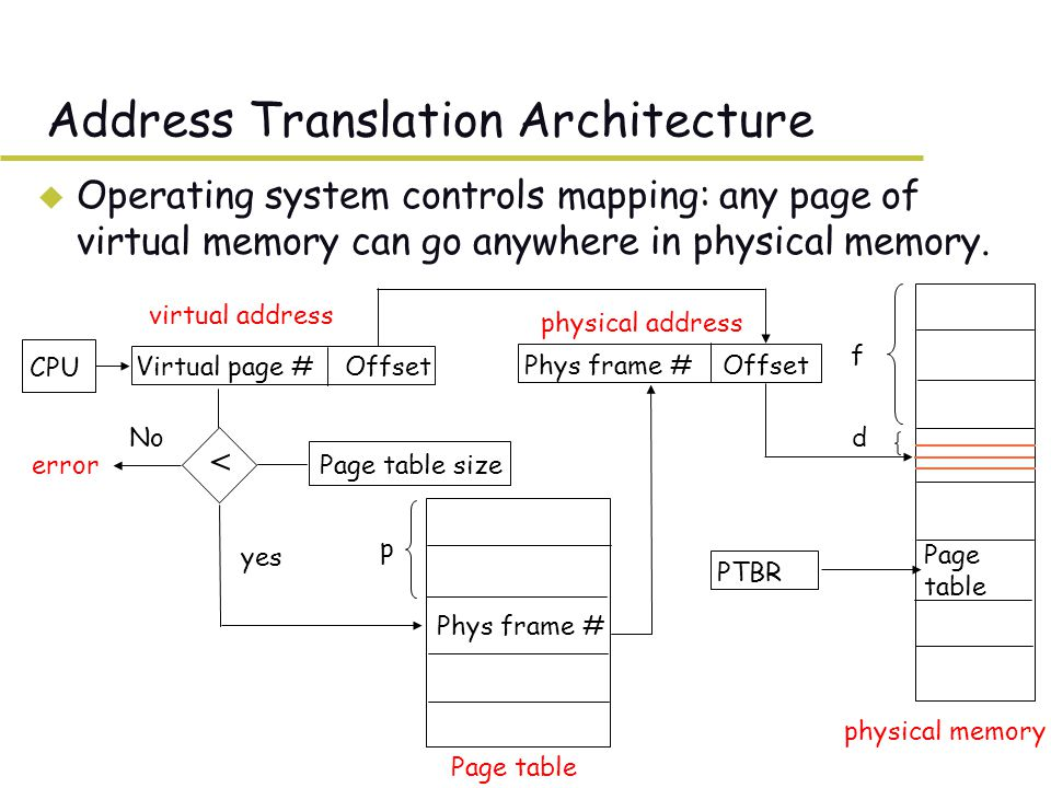 Address Translation Architecture u Operating system controls mapping: any page of virtual memory can go anywhere in physical memory.