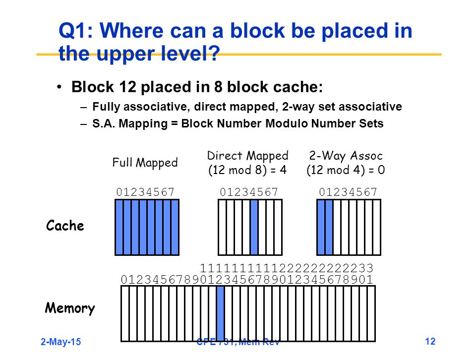 2-May-15CPE 731, Mem Rev 12 Q1: Where can a block be placed in the upper level.