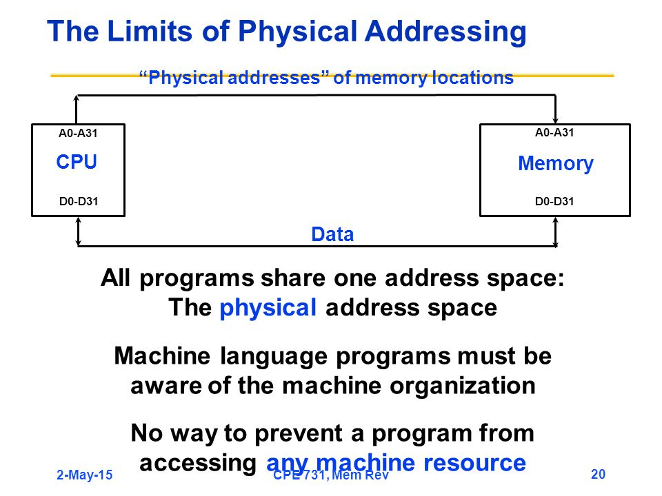 The Limits of Physical Addressing CPU Memory A0-A31 D0-D31 Physical addresses of memory locations Data All programs share one address space: The physical address space No way to prevent a program from accessing any machine resource Machine language programs must be aware of the machine organization 2-May-15 20 CPE 731, Mem Rev