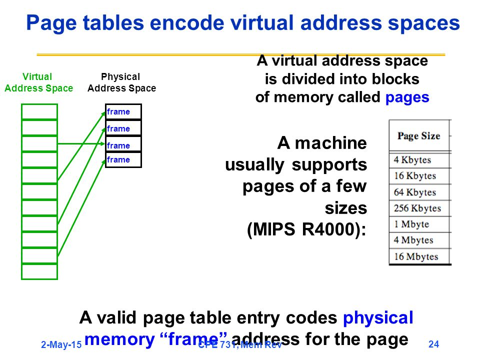 Page tables encode virtual address spaces A machine usually supports pages of a few sizes (MIPS R4000): A valid page table entry codes physical memory frame address for the page A virtual address space is divided into blocks of memory called pages Physical Address Space Virtual Address Space frame 2-May-15 24 CPE 731, Mem Rev