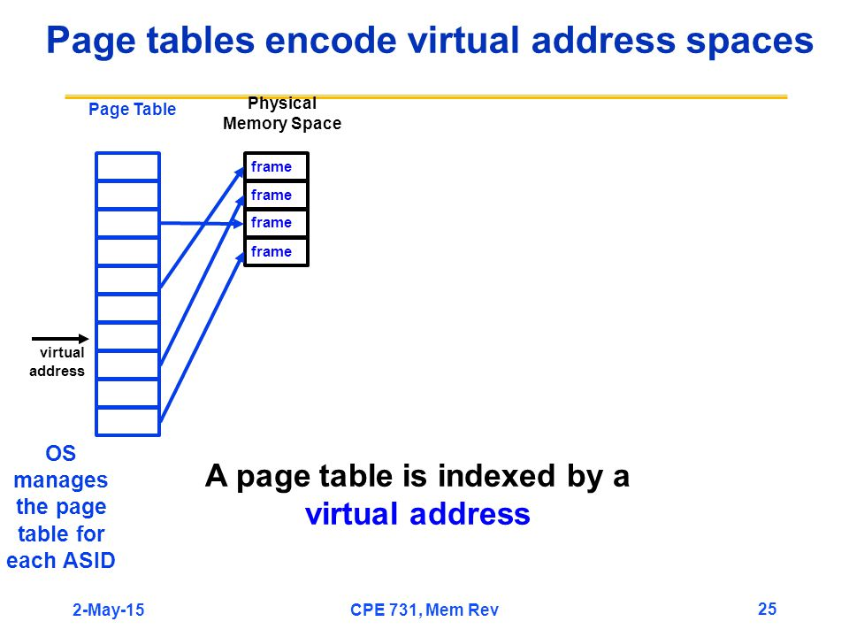 Page tables encode virtual address spaces Physical Memory Space frame A page table is indexed by a virtual address Page Table OS manages the page table for each ASID 2-May-15 25 CPE 731, Mem Rev