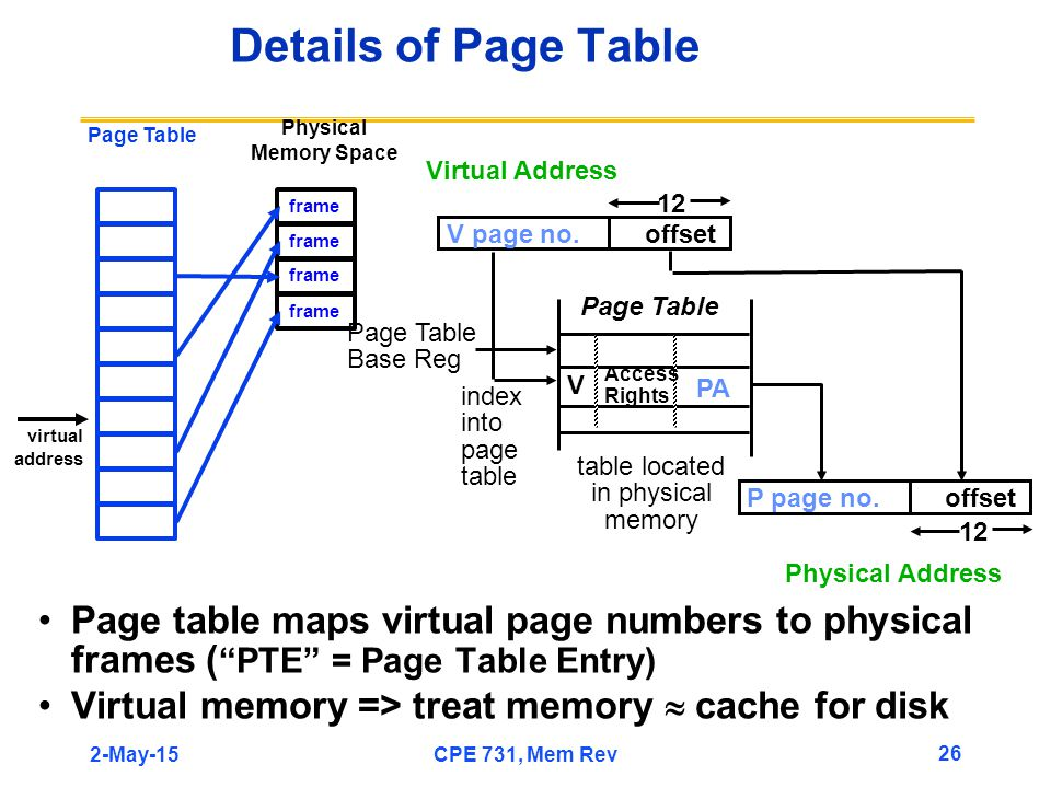 2-May-15CPE 731, Mem Rev 26 Physical Memory Space Page table maps virtual page numbers to physical frames ( PTE = Page Table Entry) Virtual memory => treat memory  cache for disk Details of Page Table Virtual Address Page Table index into page table Page Table Base Reg V Access Rights PA V page no.offset 12 table located in physical memory P page no.offset 12 Physical Address frame virtual address Page Table