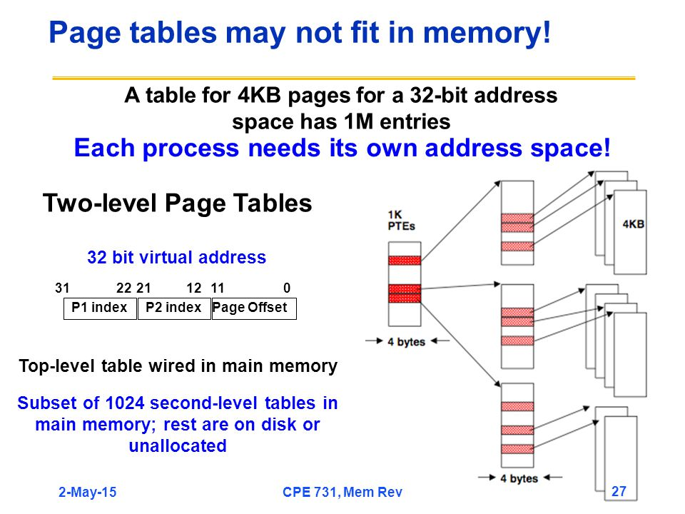 Page tables may not fit in memory! A table for 4KB pages for a 32-bit address space has 1M entries Each process needs its own address space! P1 indexP
