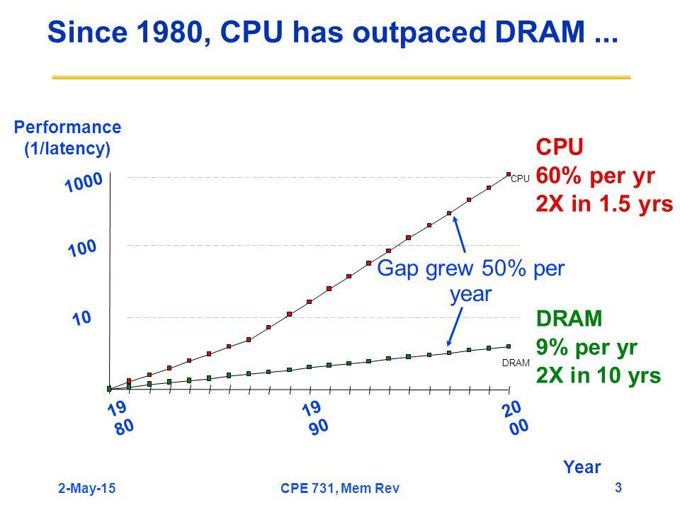 Since 1980, CPU has outpaced DRAM... CPU 60% per yr 2X in 1.5 yrs DRAM 9% per yr 2X in 10 yrs 10 DRAM CPU Performance (1/latency) 100 1000 19 80 20 00