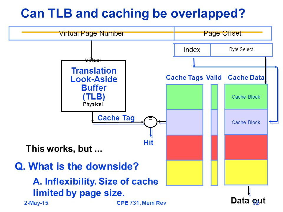 Can TLB and caching be overlapped? Index Byte Select ValidCache TagsCache Data Data out Virtual Page NumberPage Offset Translation Look-Aside Buffer (
