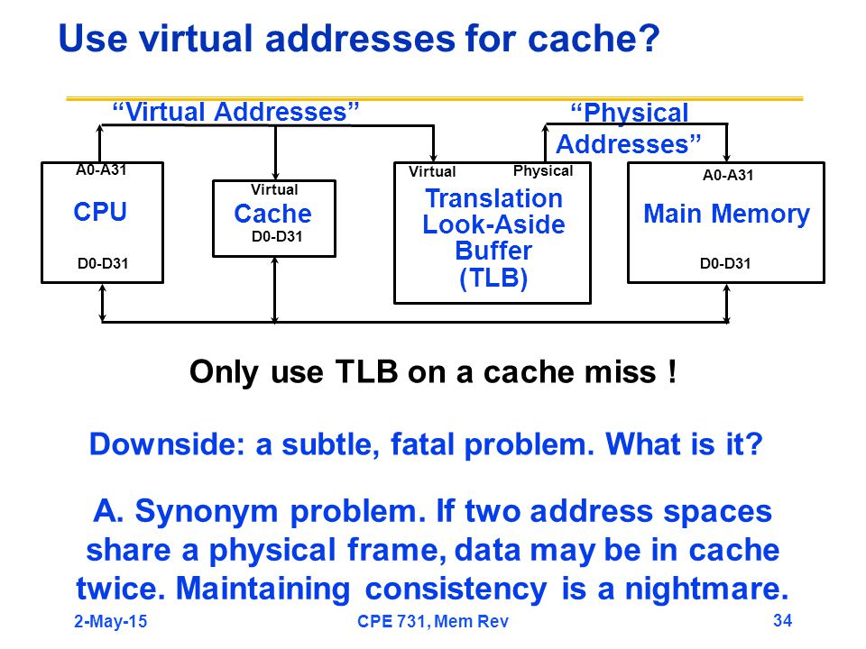 """Use virtual addresses for cache? """"Physical Addresses"""" CPU Main Memory A0-A31 D0-D31 Only use TLB on a cache miss ! Translation Look-Aside Buffer (TLB)"""