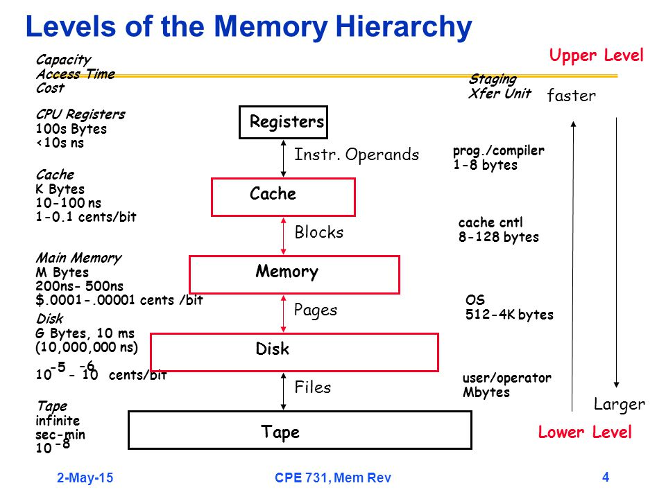 2-May-15CPE 731, Mem Rev 4 Levels of the Memory Hierarchy CPU Registers 100s Bytes <10s ns Cache K Bytes 10-100 ns 1-0.1 cents/bit Main Memory M Bytes 200ns- 500ns $.0001-.00001 cents /bit Disk G Bytes, 10 ms (10,000,000 ns) 10 - 10 cents/bit -5 -6 Capacity Access Time Cost Tape infinite sec-min 10 -8 Registers Cache Memory Disk Tape Instr.