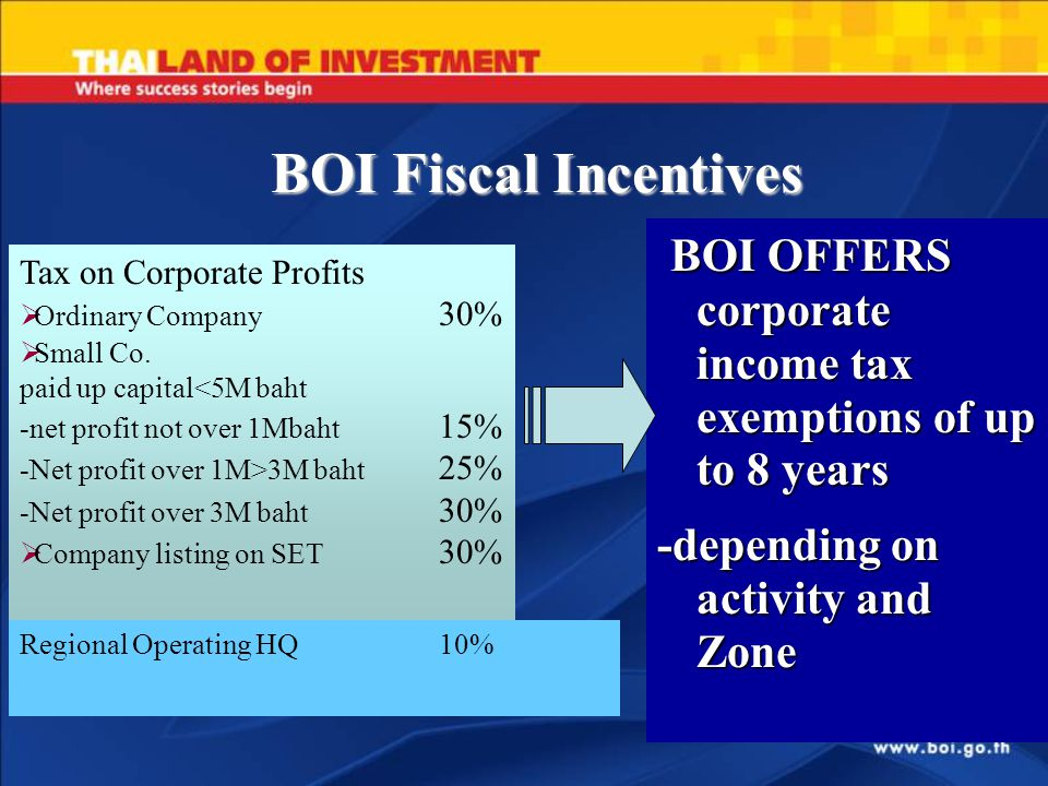 BOI Fiscal Incentives BOI OFFERS corporate income tax exemptions of up to 8 years -depending on activity and Zone Tax on Corporate Profits  Ordinary Company 30%  Small Co.
