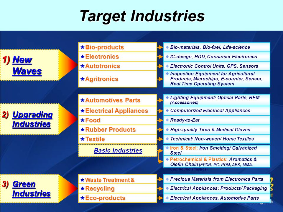 Target Industries 1)New Waves  Bio-products  Electronics  Autotronics  Agritronics Bio-materials, Bio-fuel, Life-science IC-design, HDD, Consumer Electronics Electronic Control Units, GPS, Sensors Inspection Equipment for Agricultural Products, Microchips, E-counter, Sensor, Real Time Operating System 3)Green Industries  Waste Treatment & Recovery  Recycling  Eco-products Precious Materials from Electronics Parts Electrical Appliances: Products/ Packaging Electrical Appliances, Automotive Parts 2)Upgrading Industries  Automotives Parts  Electrical Appliances  Food  Rubber Products  Textile Lighting Equipment/ Optical Parts, REM (Accessories) High-quality Tires & Medical Gloves Ready-to-Eat Computerized Electrical Appliances Technical/ Non-woven/ Home Textiles Iron & Steel: Iron Smelting/ Galvanized Steel Petrochemical & Plastics: Aromatics & Olefin Chain (EPDN, PC, POM, ABS, MMA, Compound Plastics) Basic Industries