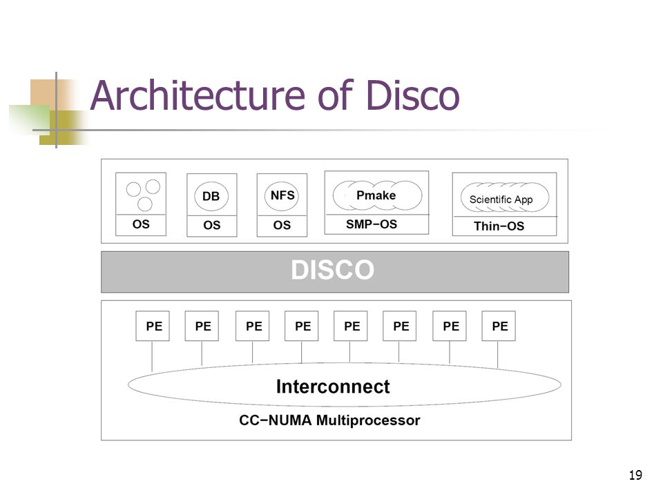 19 Architecture of Disco