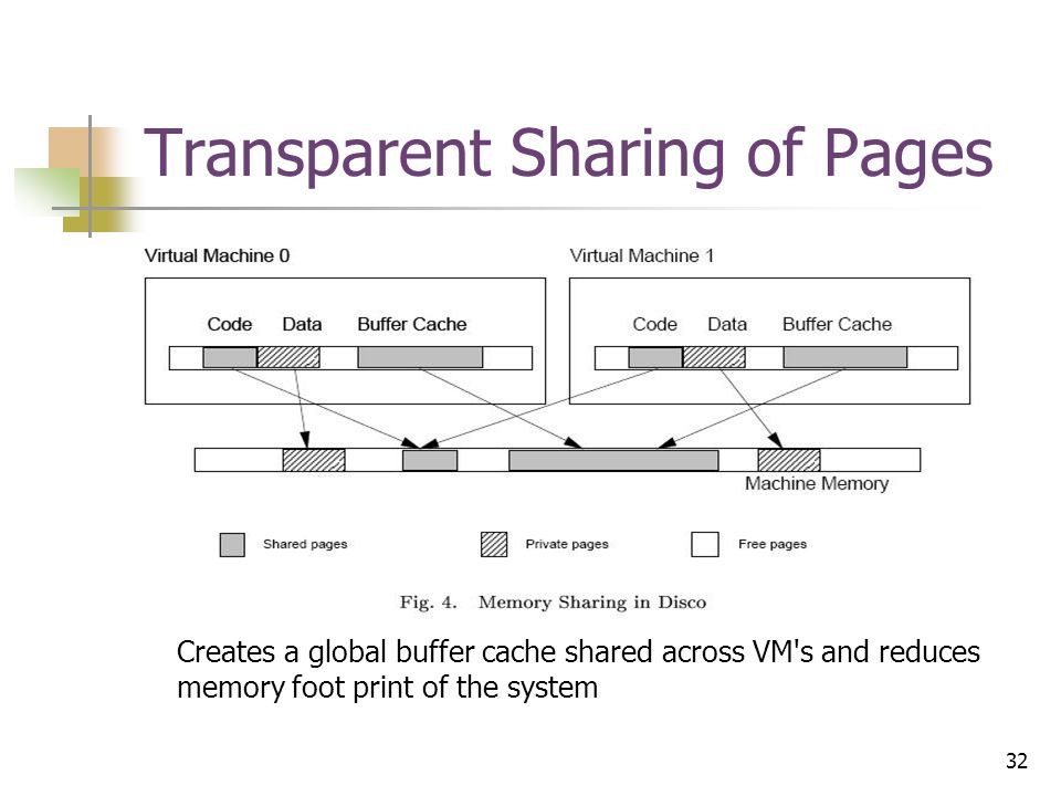 32 Transparent Sharing of Pages Creates a global buffer cache shared across VM s and reduces memory foot print of the system