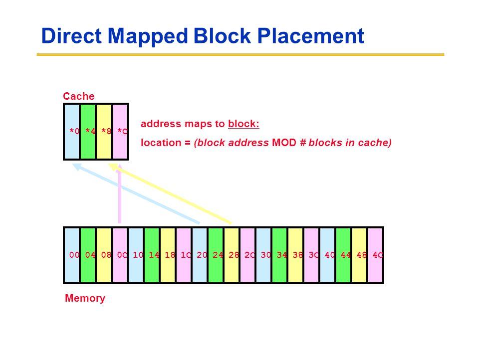 Direct Mapped Block Placement *4*0*8*C Cache 0400080C1014181C2024282C3034383C4044484C Memory address maps to block: location = (block address MOD # blocks in cache)