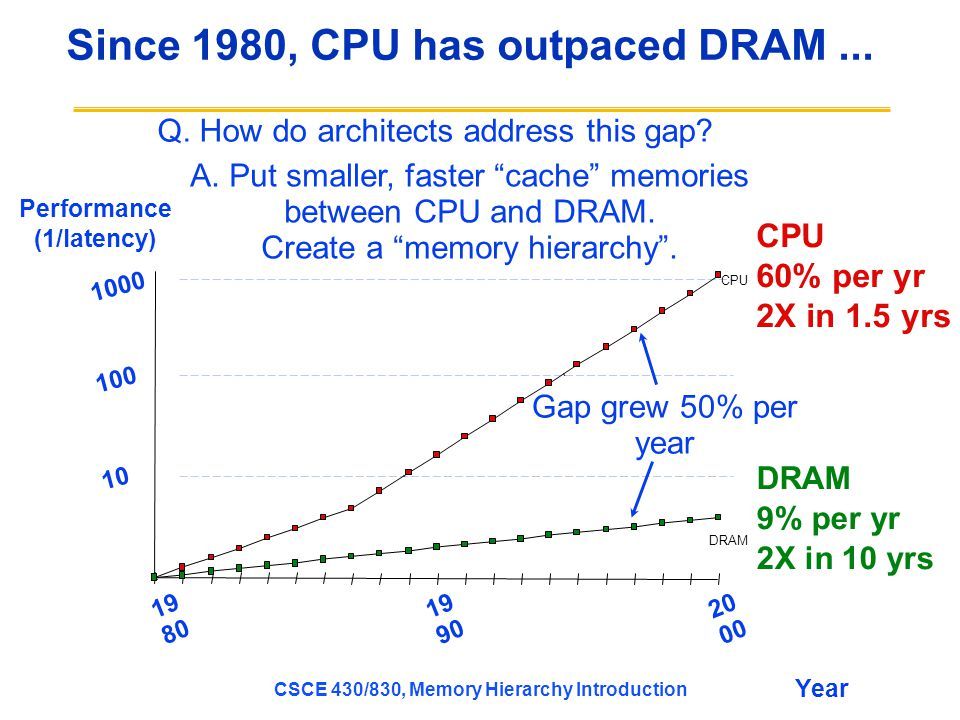 CSCE 430/830, Memory Hierarchy Introduction Since 1980, CPU has outpaced DRAM...