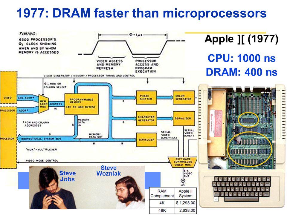1977: DRAM faster than microprocessors Apple ][ (1977) Steve Wozniak Steve Jobs CPU: 1000 ns DRAM: 400 ns