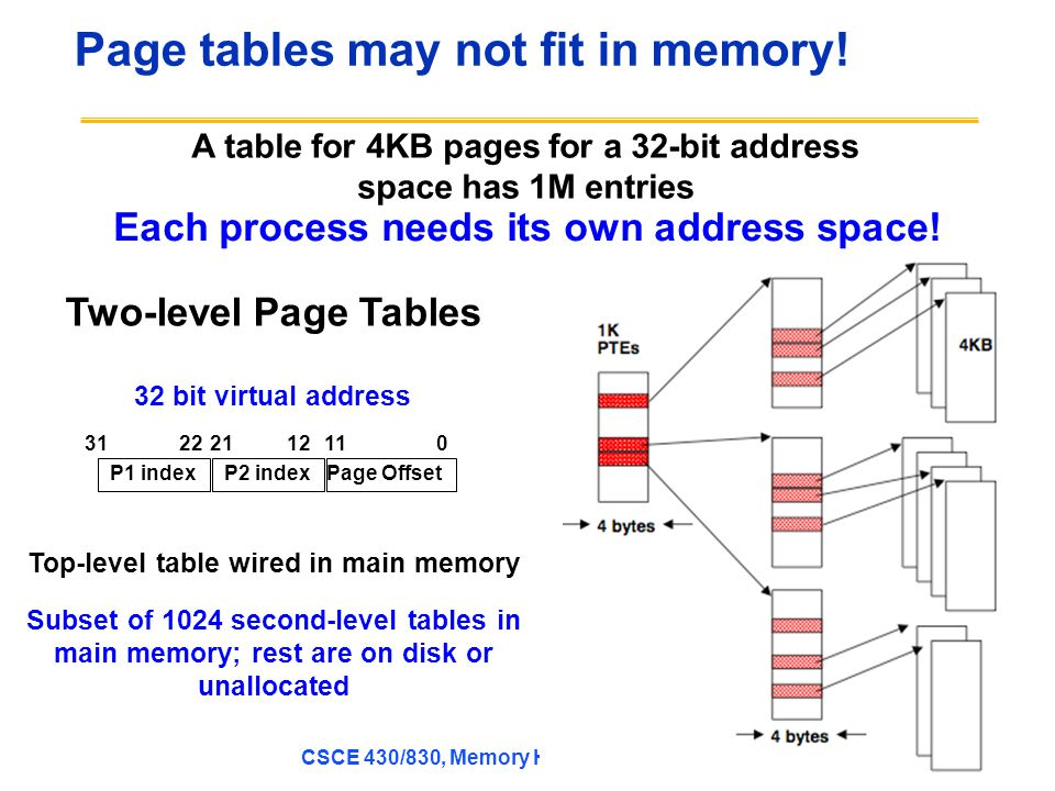 CSCE 430/830, Memory Hierarchy Introduction Page tables may not fit in memory.