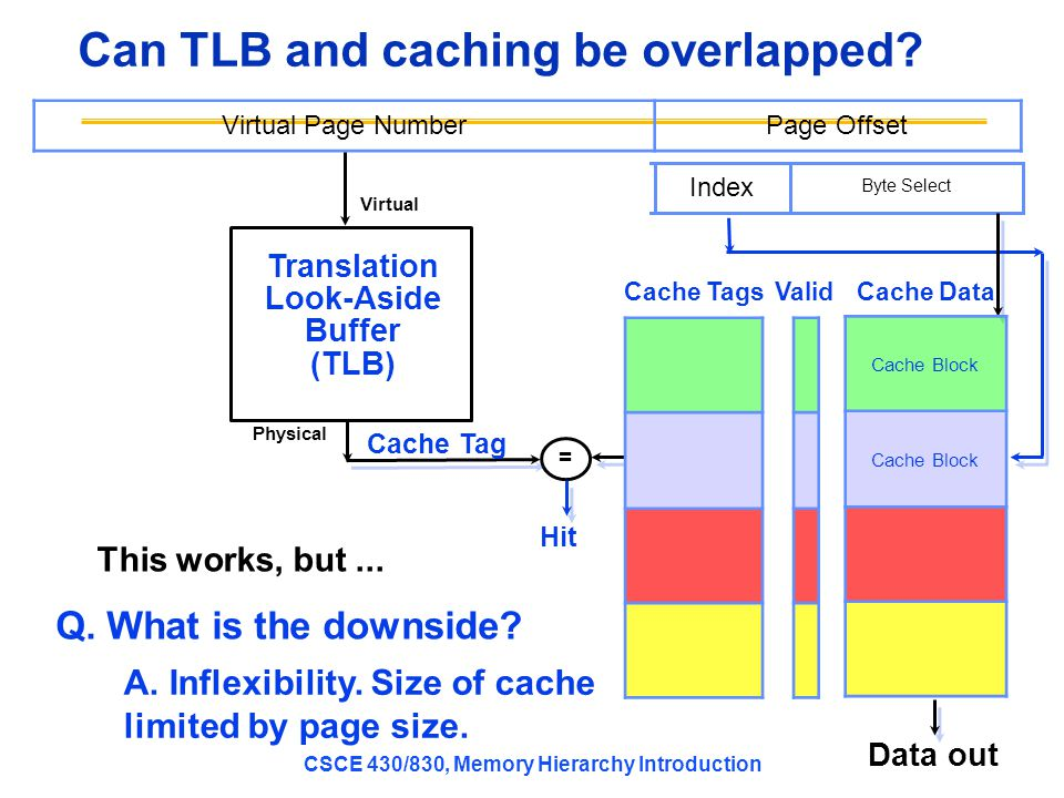 CSCE 430/830, Memory Hierarchy Introduction Can TLB and caching be overlapped.