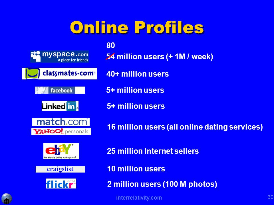 interrelativity.com 30 Online Profiles 54 million users (+ 1M / week) 5+ million users 40+ million users 16 million users (all online dating services) 25 million Internet sellers 10 million users 2 million users (100 M photos) 5+ million users 80