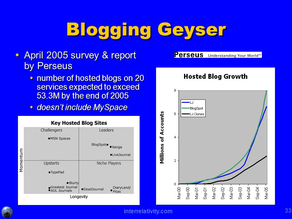 interrelativity.com 33 Blogging Geyser  April 2005 survey & report by Perseus  number of hosted blogs on 20 services expected to exceed 53.3M by the end of 2005  doesn't include MySpace