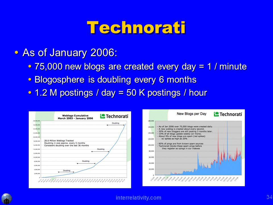 interrelativity.com 34 Technorati  As of January 2006:  75,000 new blogs are created every day = 1 / minute  Blogosphere is doubling every 6 months  1.2 M postings / day = 50 K postings / hour
