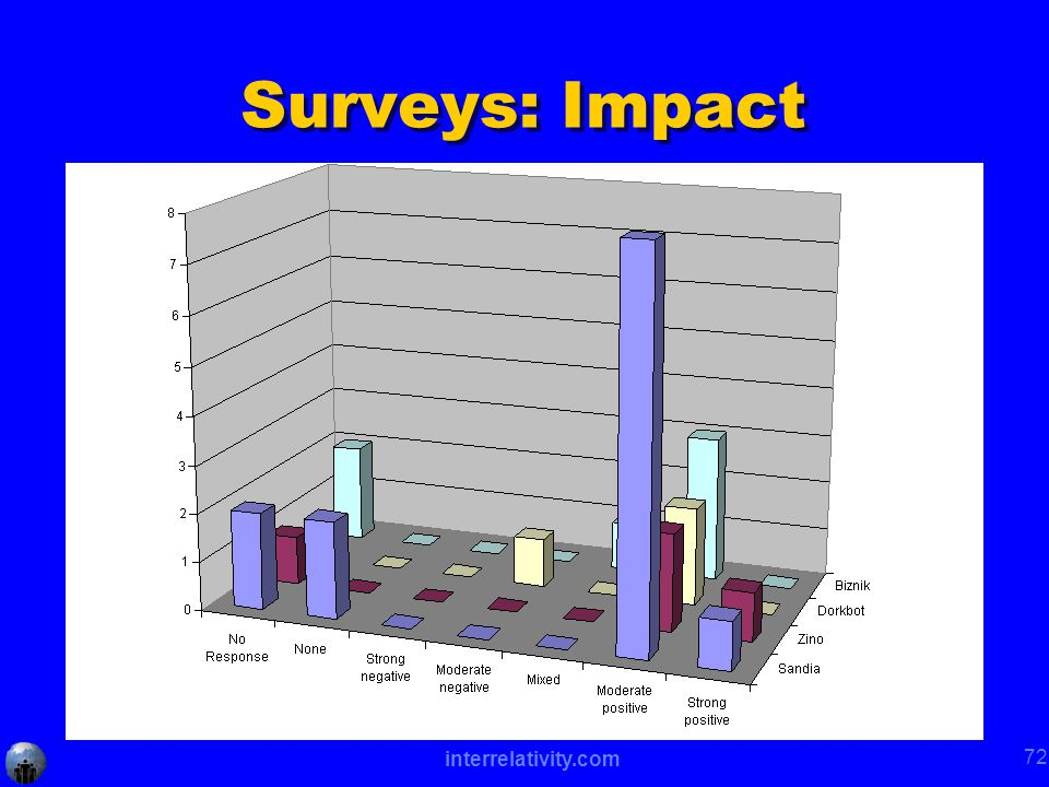 interrelativity.com 72 Surveys: Impact