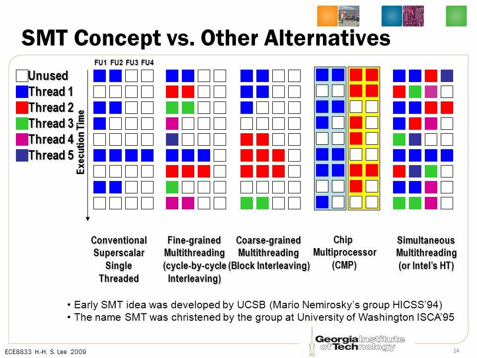 ECE8833 H.-H. S. Lee 2009 14 SMT Concept vs.