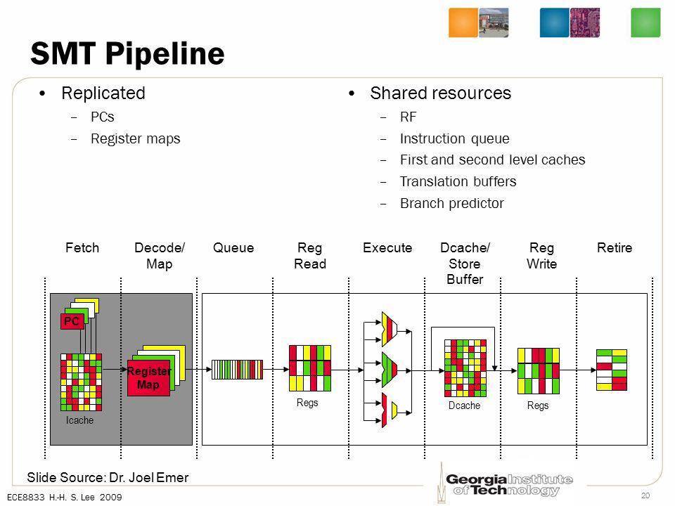 ECE8833 H.-H. S. Lee 2009 20 SMT Pipeline Replicated –PCs –Register maps Slide Source: Dr.