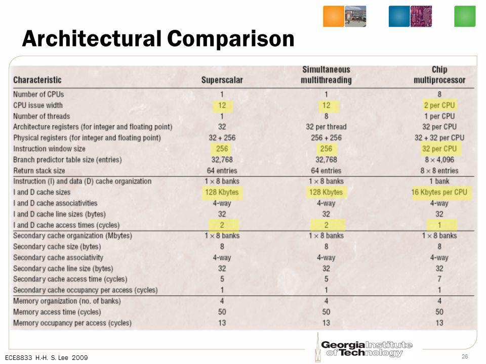 ECE8833 H.-H. S. Lee 2009 26 Architectural Comparison
