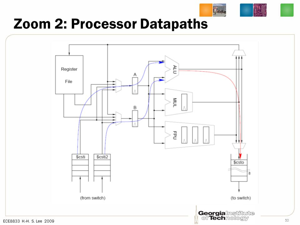 ECE8833 H.-H. S. Lee 2009 50 Zoom 2: Processor Datapaths