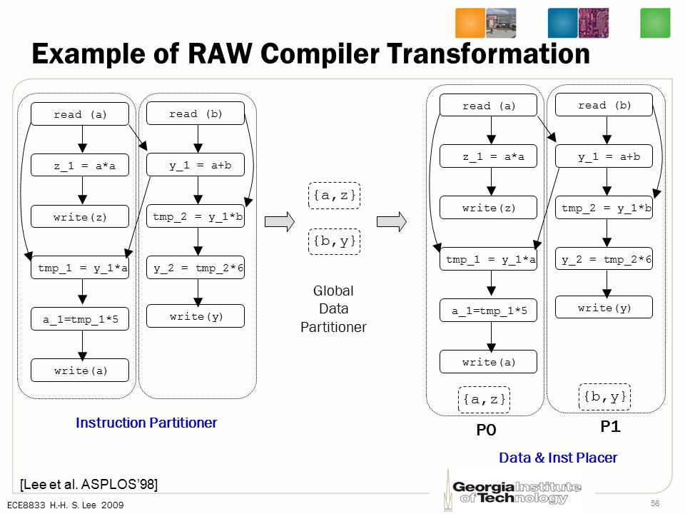 ECE8833 H.-H. S. Lee 2009 56 Example of RAW Compiler Transformation [Lee et al.