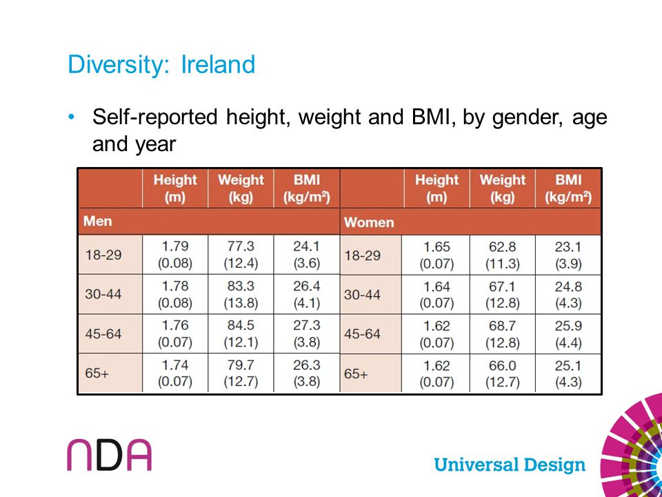 Diversity: Ireland Self-reported height, weight and BMI, by gender, age and year