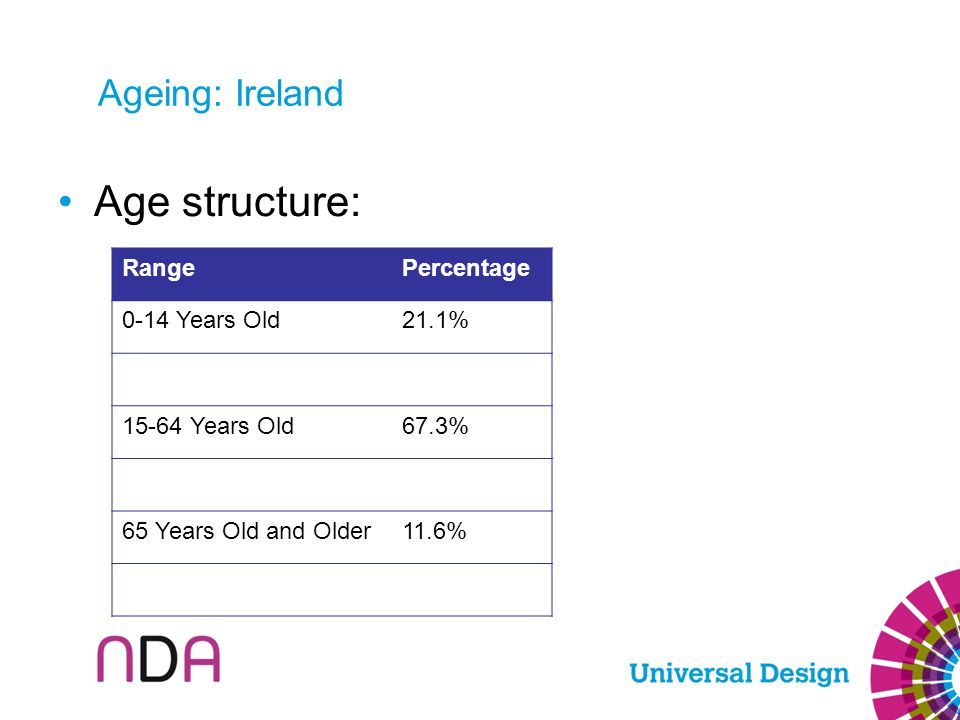 Ageing: Ireland Age structure: RangePercentage 0-14 Years Old21.1% 15-64 Years Old67.3% 65 Years Old and Older11.6%